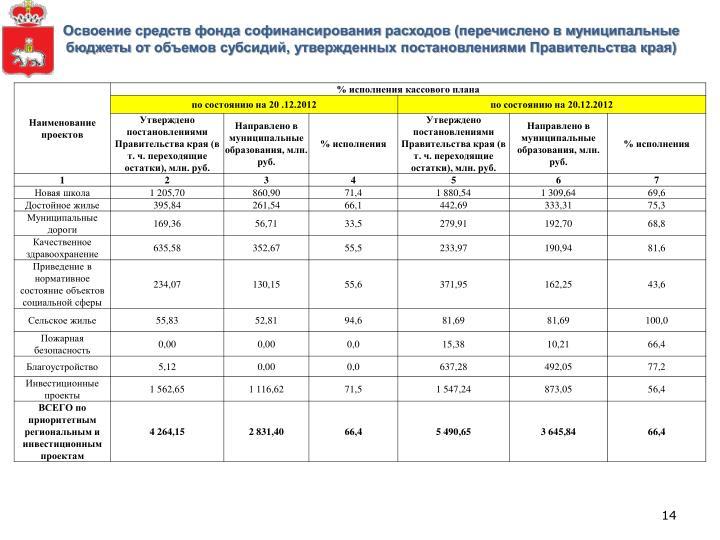 Освоение средств фонда софинансирования расходов (перечислено в муниципальные бюджеты