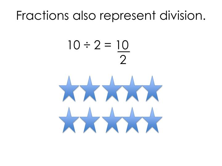 Fractions also represent division.