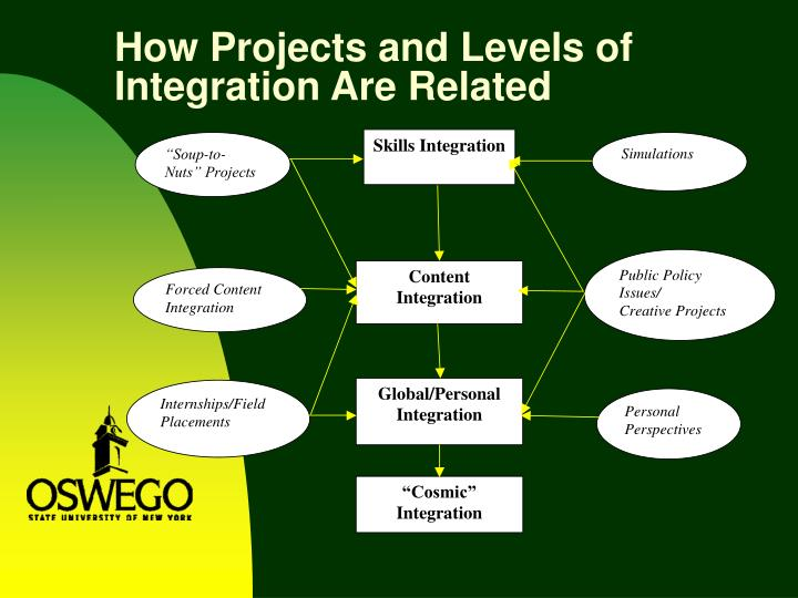 How Projects and Levels of Integration Are Related