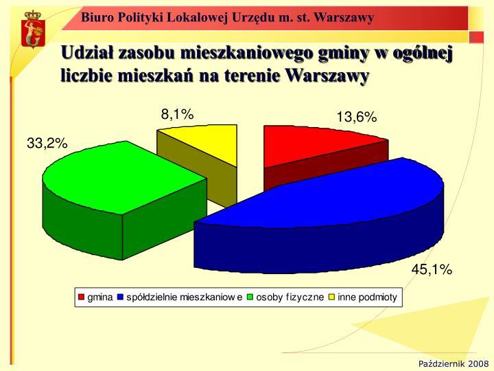 Udział zasobu mieszkaniowego gminy w ogólnej liczbie mieszkań na terenie Warszawy
