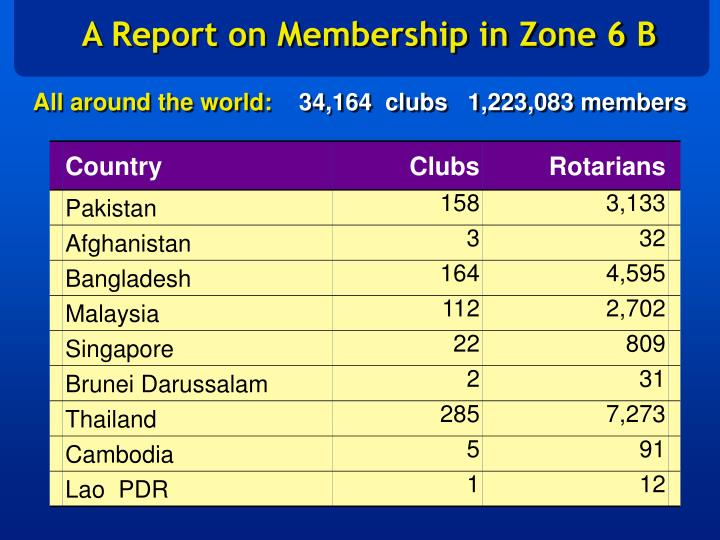 A Report on Membership in Zone 6 B