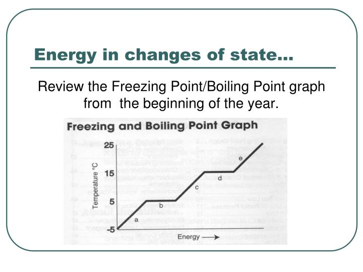Energy in changes of state…