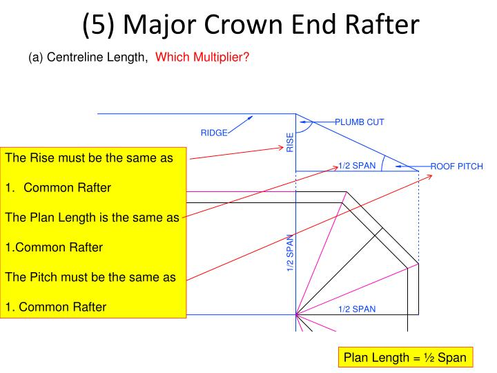(5) Major Crown End Rafter