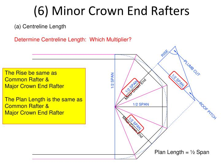 (6) Minor Crown End Rafters