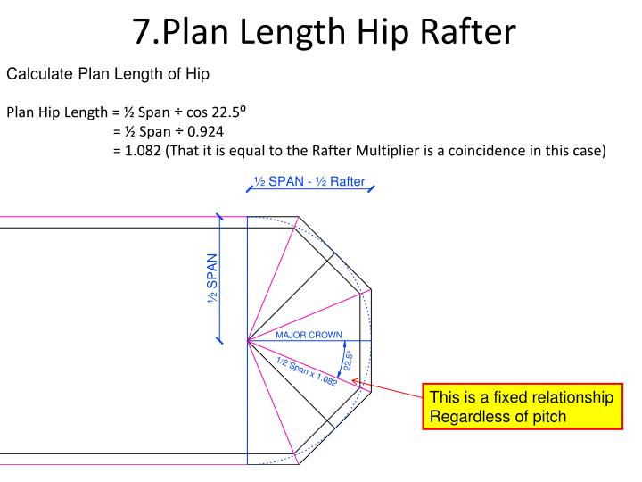 7.Plan Length Hip Rafter