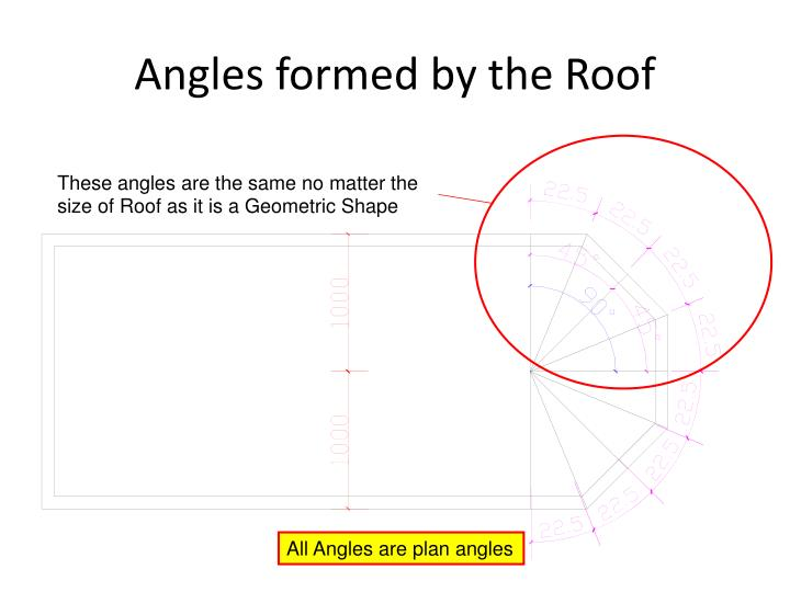 Angles formed by the Roof