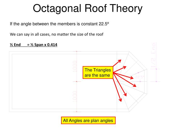 Octagonal Roof Theory