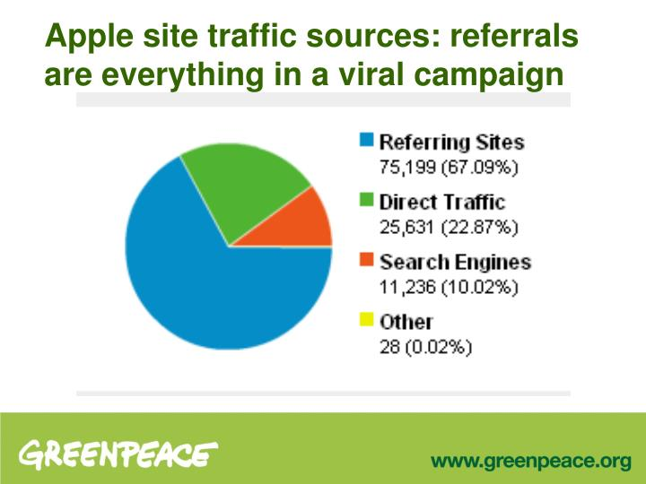 Apple site traffic sources: referrals are everything in a viral campaign