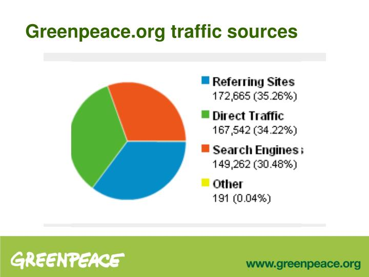 Greenpeace.org traffic sources