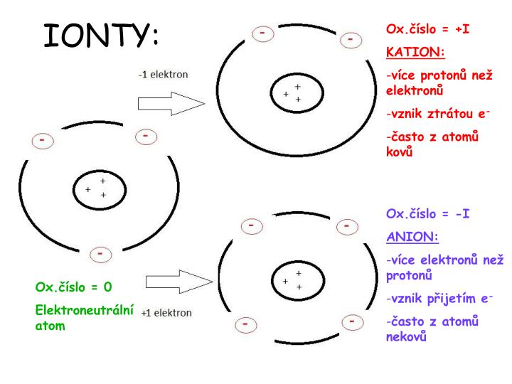 IONTY:
