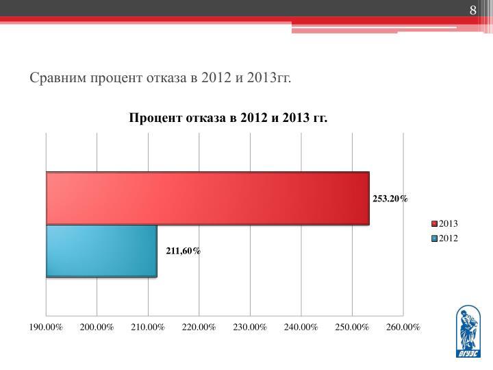 Сравним процент отказа в 2012 и 2013гг.