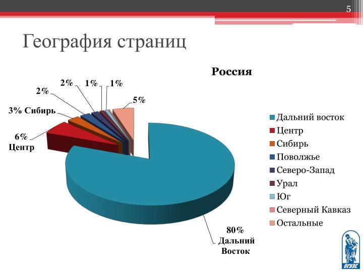 География страниц