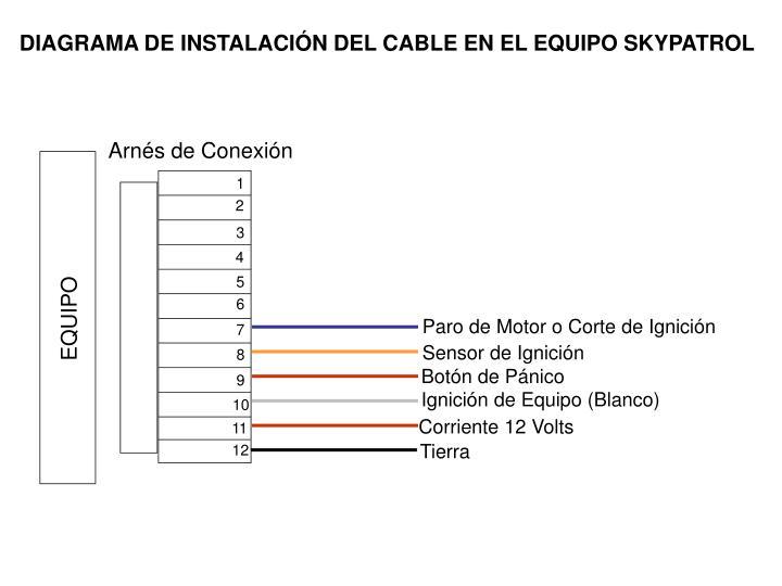 DIAGRAMA DE INSTALACIÓN DEL CABLE EN EL EQUIPO SKYPATROL