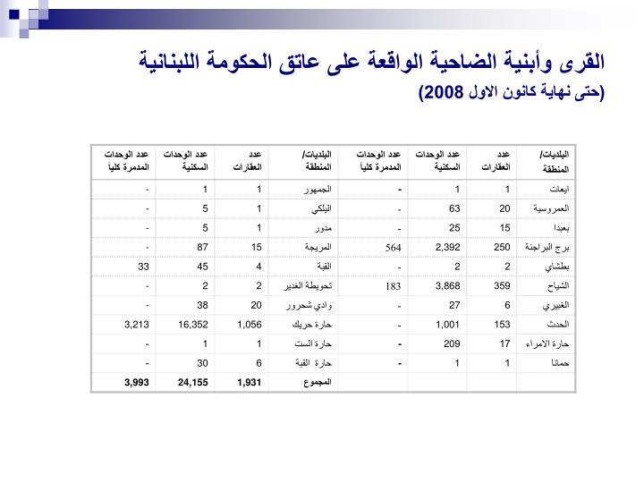 القرى وأبنية الضاحية الواقعة على عاتق الحكومة اللبنانية