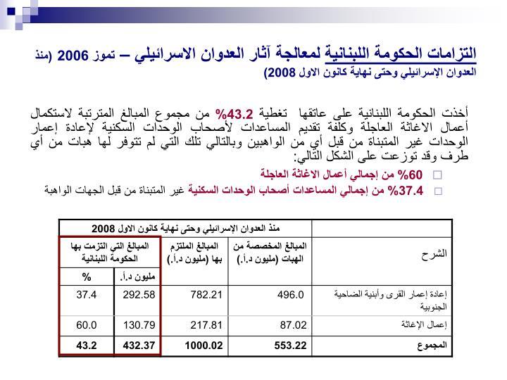 التزامات الحكومة اللبنانية
