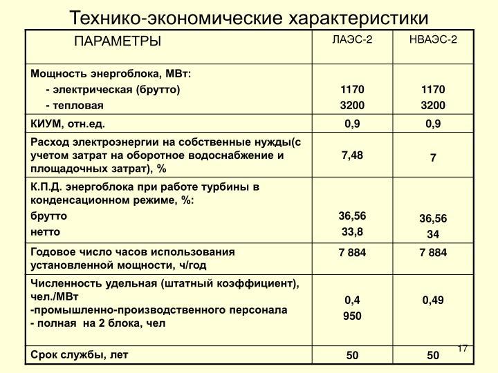 Технико-экономические характеристики