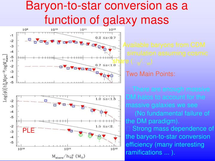 Baryon-to-star conversion as a function of galaxy mass