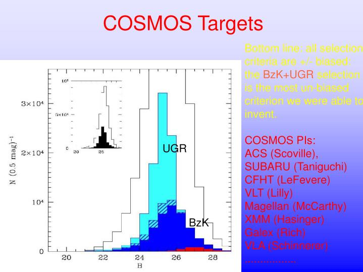 COSMOS Targets