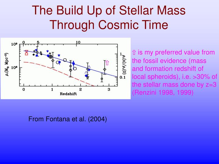 The Build Up of Stellar Mass