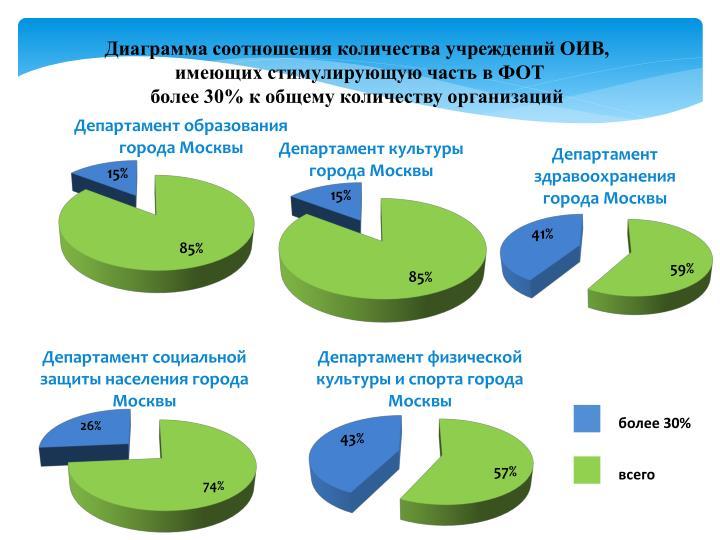 Диаграмма соотношения количества учреждений ОИВ,