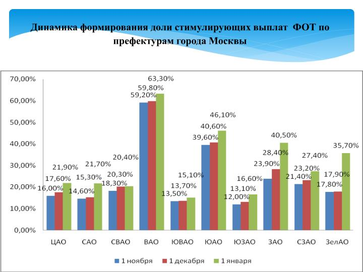 Динамика формирования доли стимулирующих выплат  ФОТ по префектурам города Москвы