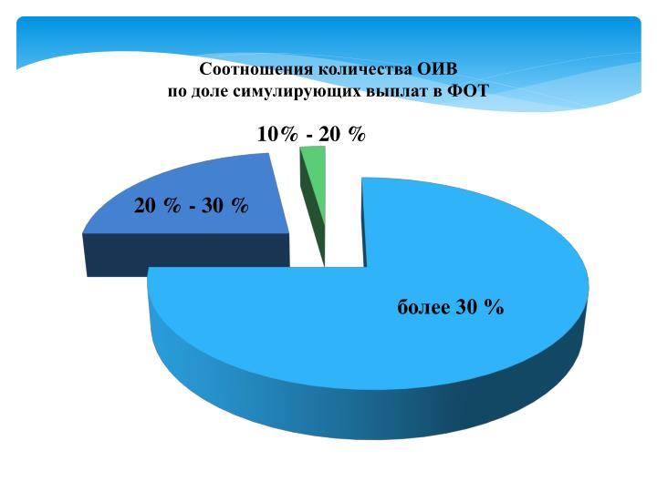 Соотношения количества ОИВ