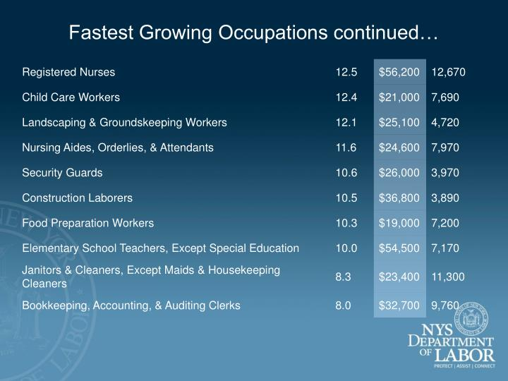 Fastest Growing Occupations continued…
