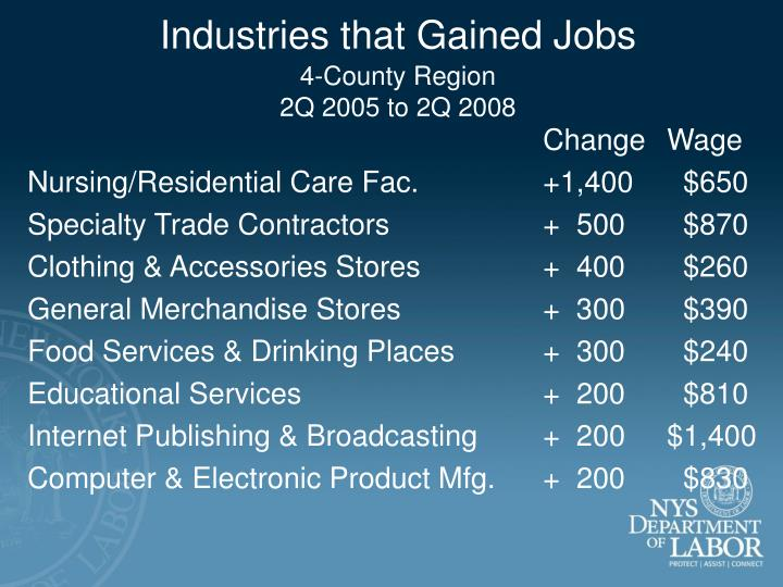 Industries that Gained Jobs