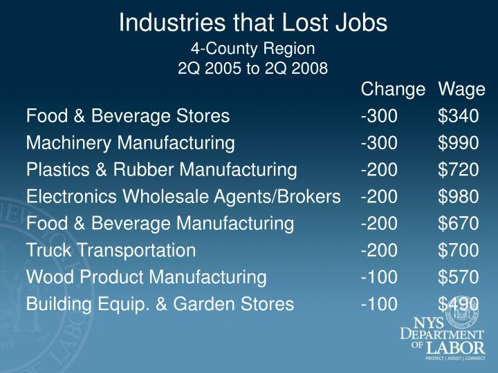 Industries that Lost Jobs