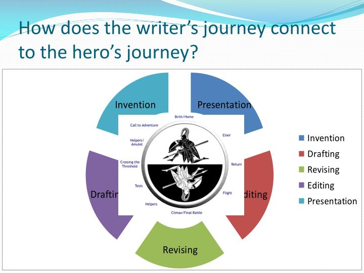 How does the writer s journey connect to the hero s journey