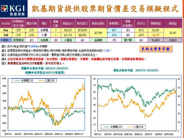 凱基期貨提供股票期貨價差交易模擬程式
