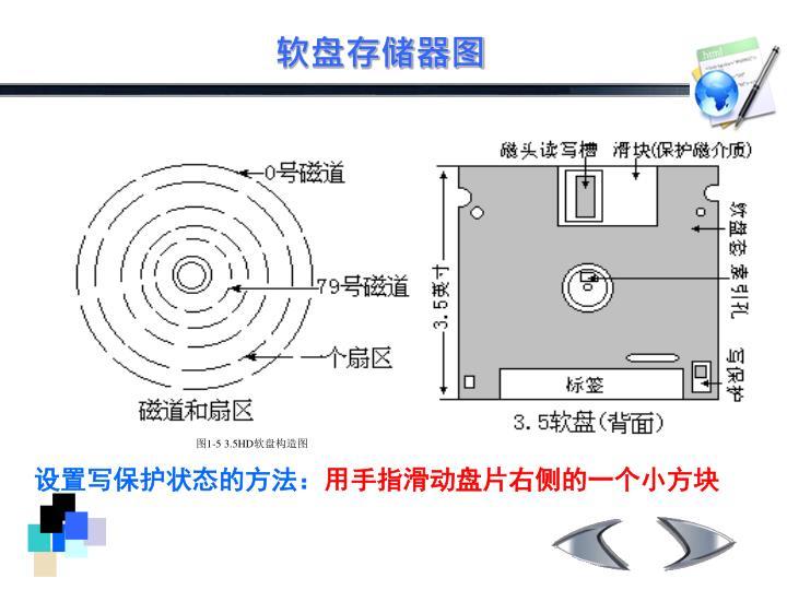 软盘存储器图