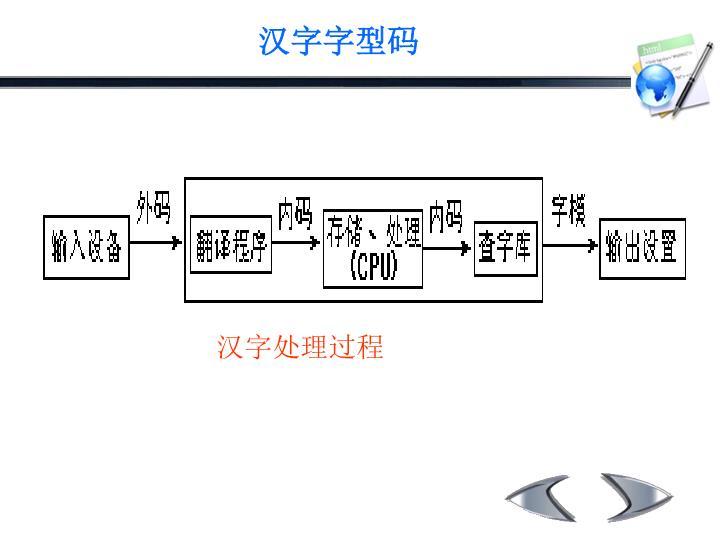 汉字处理过程