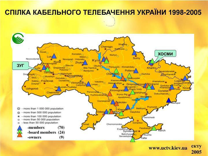 СПІЛКА КАБЕЛЬНОГО ТЕЛЕБАЧЕННЯ УКРАЇНИ 1998-2005