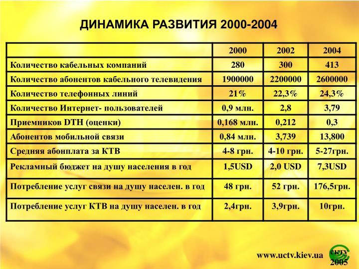 ДИНАМИКА РАЗВИТИЯ 2000-2004