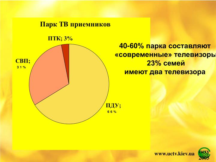 40-60% парка составляют