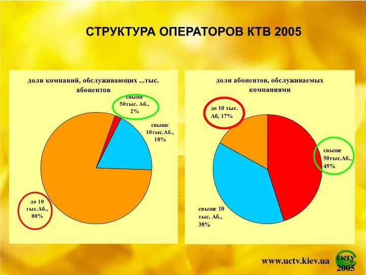 СТРУКТУРА ОПЕРАТОРОВ КТВ 2005