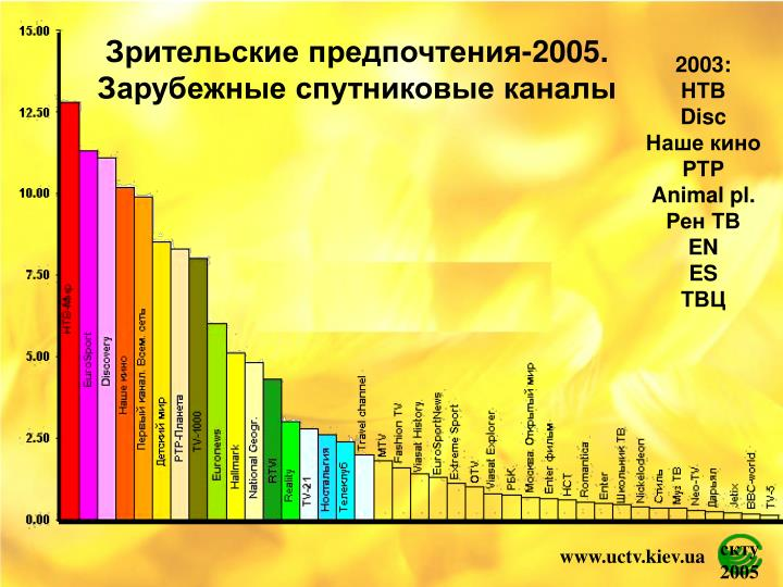 Зрительские предпочтения-2005.