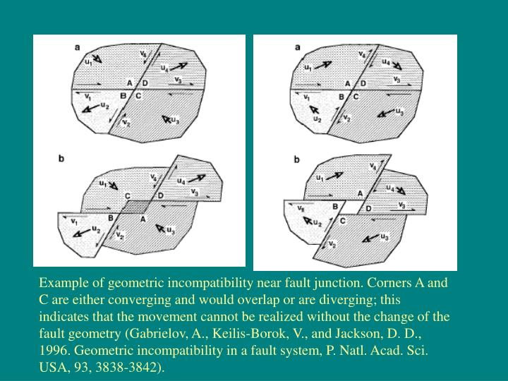 Example of geometric incompatibility near fault junction. Corners A and C are either converging and would overlap or are diverging; this indicates that the movement cannot be realized without the change of the fault geometry (Gabrielov, A., Keilis-Borok, V., and Jackson, D. D., 1996. Geometric incompatibility in a fault system, P. Natl. Acad. Sci. USA, 93, 3838-3842).