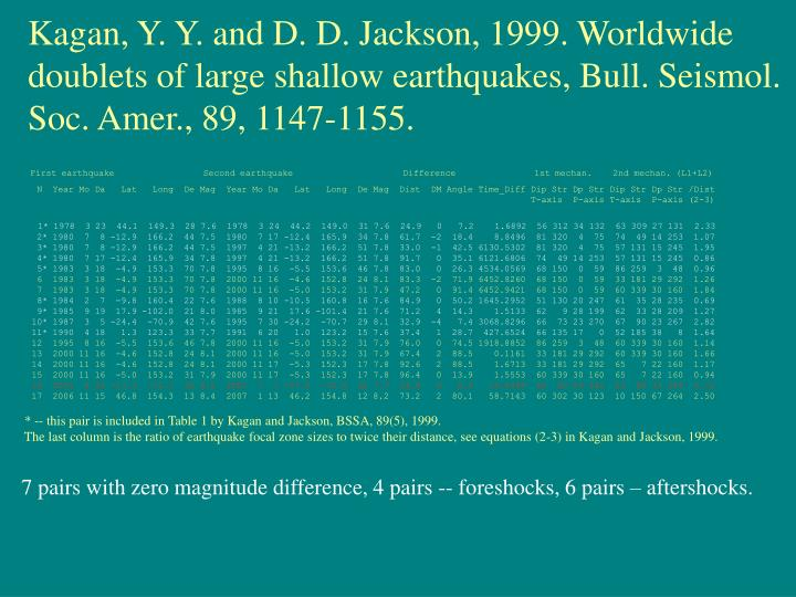 Kagan, Y. Y. and D. D. Jackson, 1999. Worldwide doublets of large shallow earthquakes, Bull. Seismol. Soc. Amer., 89, 1147-1155.