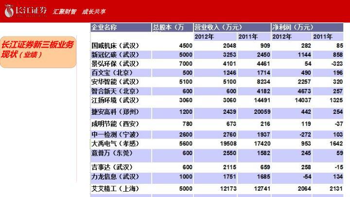 长江证券新三板业务现状