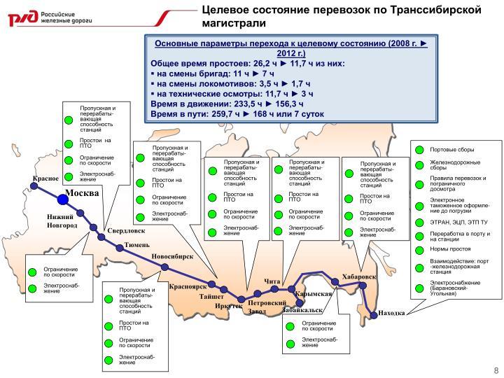 Целевое состояние перевозок по Транссибирской магистрали
