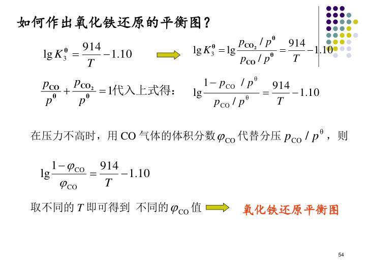 如何作出氧化铁还原的平衡图?