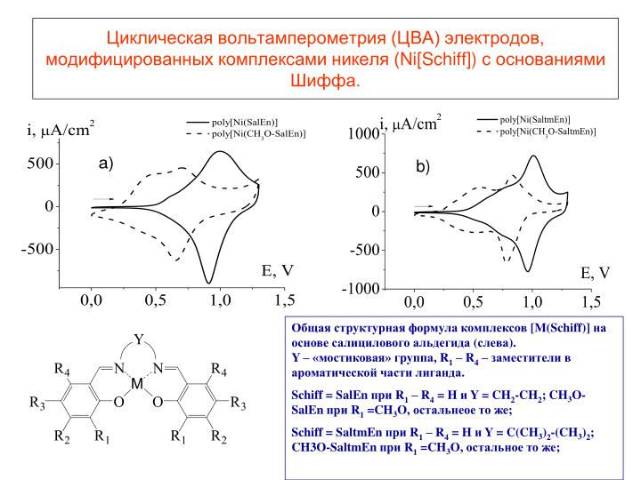 Циклическая вольтамперометрия (ЦВА) электродов, модифицированных комплексами никеля (