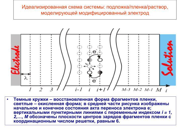 Идеализированная схема системы: подложка/пленка/раствор, моделирующей модифицированный электрод
