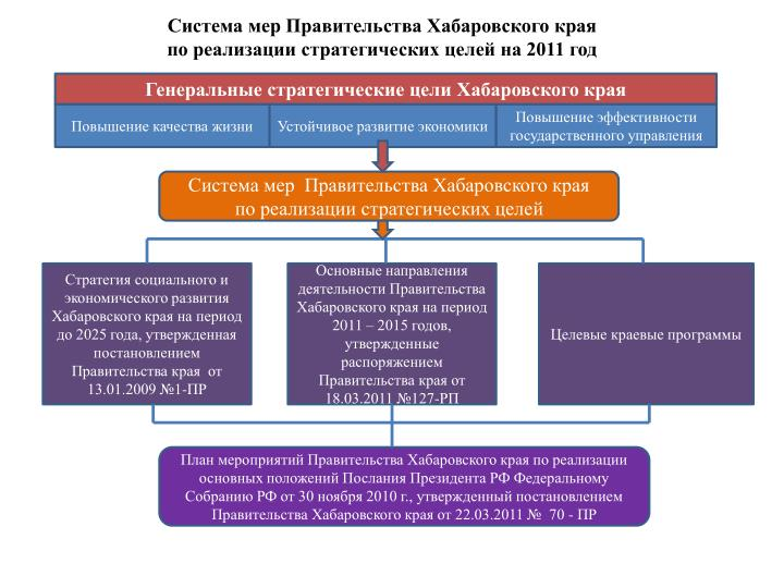 Генеральные стратегические цели Хабаровского края