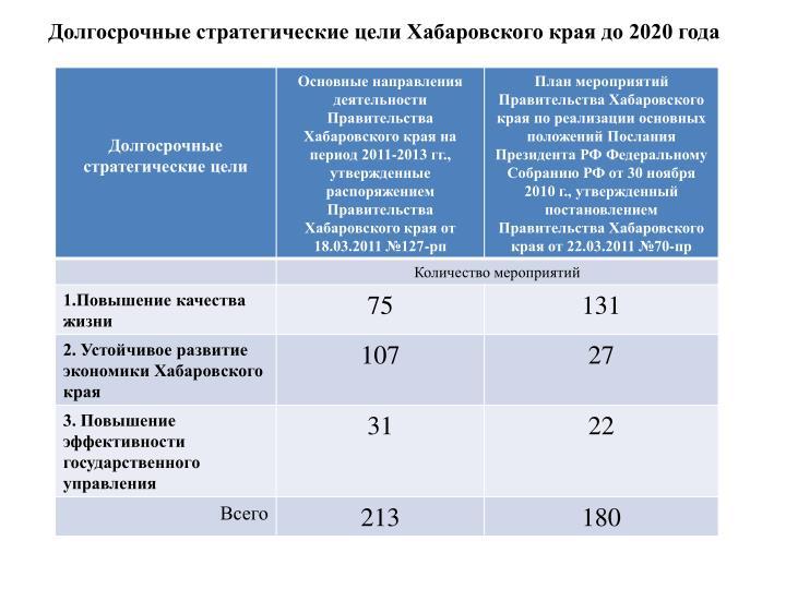 Долгосрочные стратегические цели Хабаровского края до 2020 года