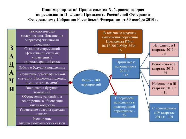 План мероприятий Правительства Хабаровского края