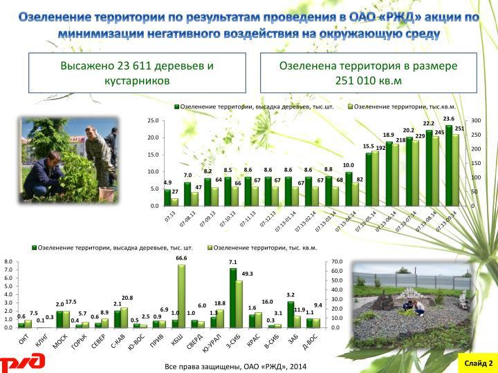 Озеленение территории по результатам проведения в ОАО «РЖД» акции по минимизации негативного воздействия на окружающую среду