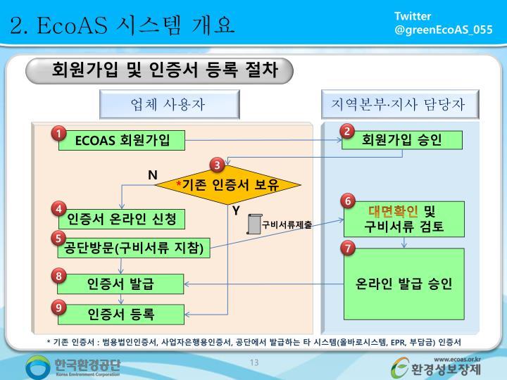 2. EcoAS